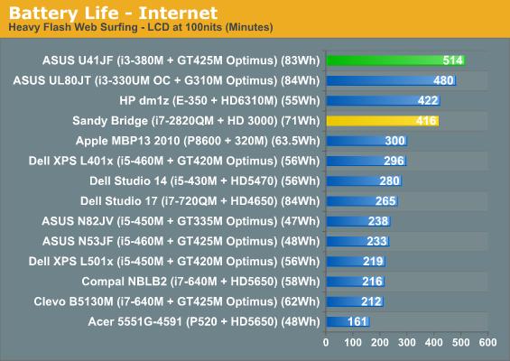 Battery Life - Internet