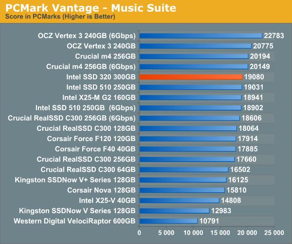 PCMark Vantage - Music Suite