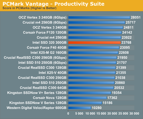 PCMark Vantage - Productivity Suite