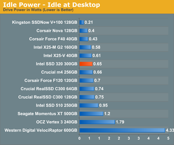Idle Power - Idle at Desktop