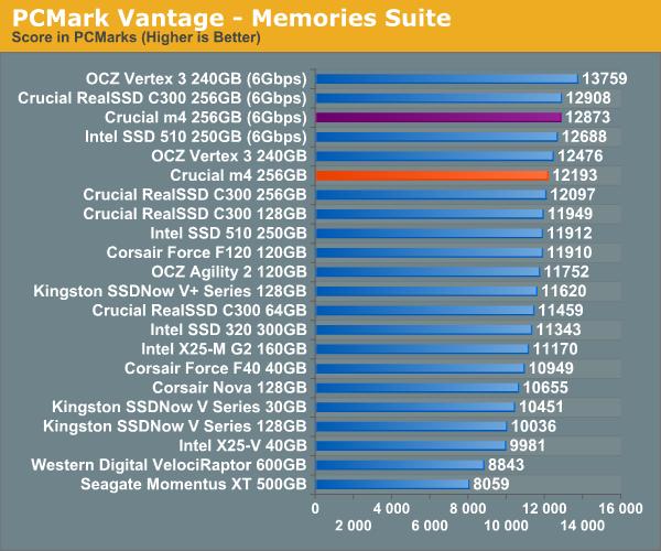 PCMark Vantage—Memories Suite