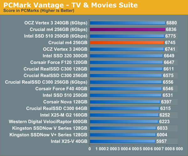 PCMark Vantage—TV & Movies Suite