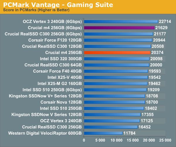 PCMark Vantage—Gaming Suite