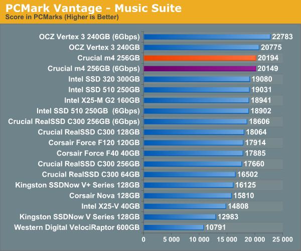 PCMark Vantage—Music Suite