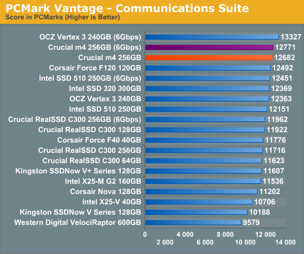 PCMark Vantage—Communications Suite