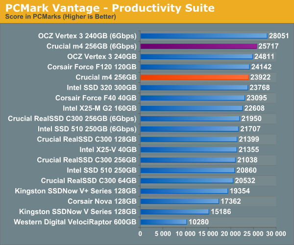 PCMark Vantage—Productivity Suite