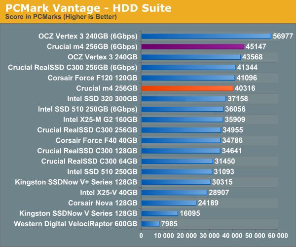 PCMark Vantage—HDD Suite