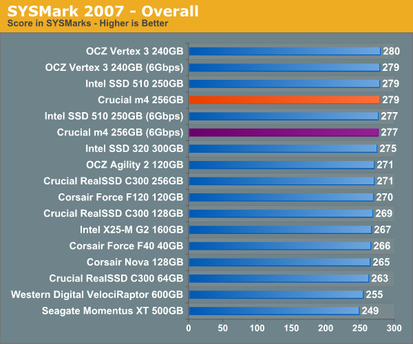 SYSMark 2007—Overall