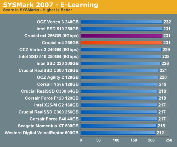 SYSMark 2007—E-Learning