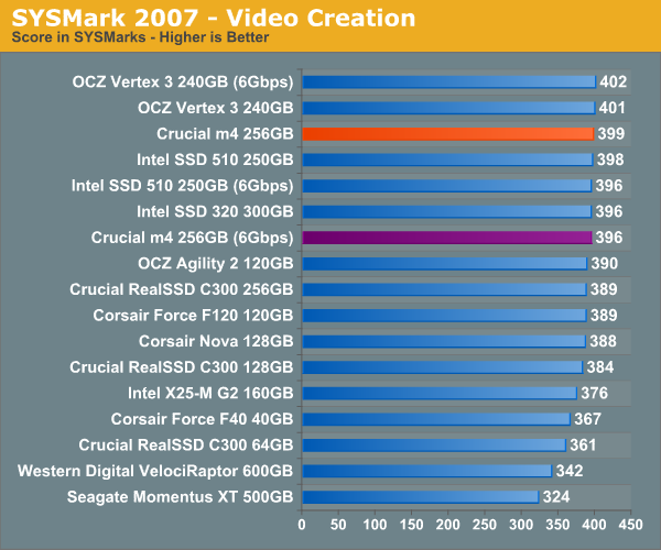 SYSMark 2007—Video Creation