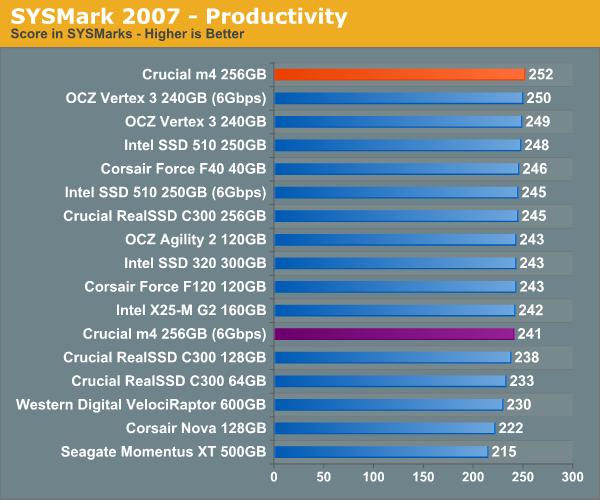 SYSMark 2007—Productivity