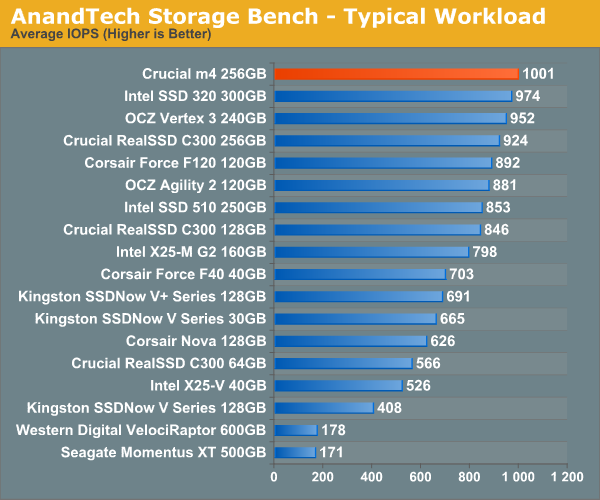AnandTech Storage Bench—Typical Workload