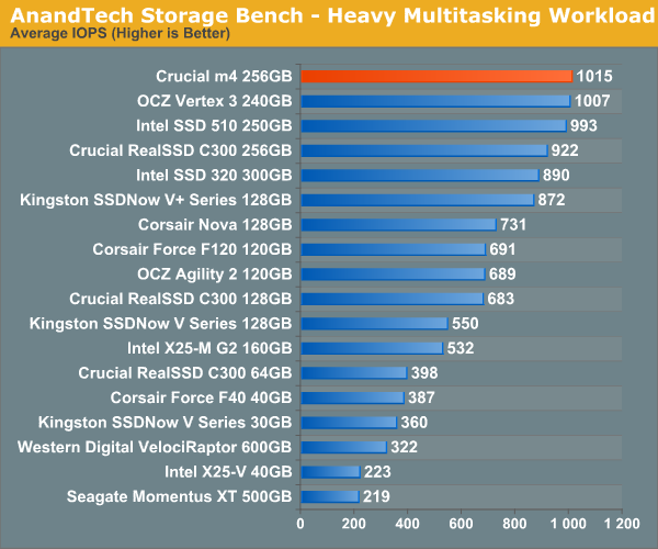 AnandTech Storage Bench—Heavy Multitasking Workload