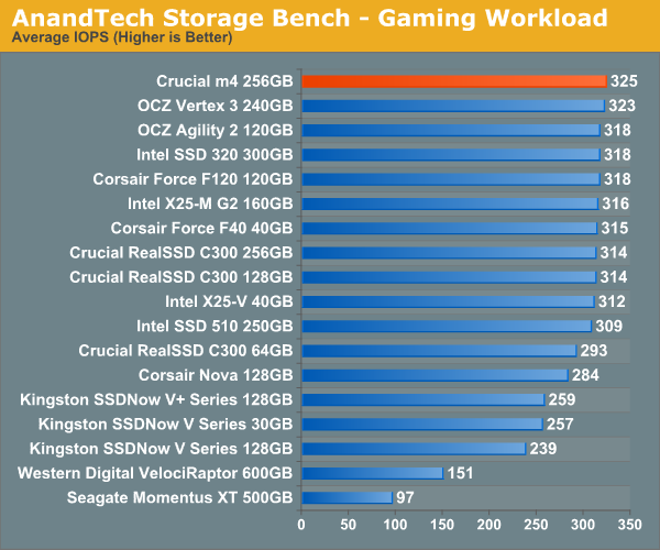 AnandTech Storage Bench—Gaming Workload