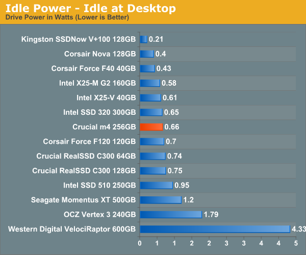 Idle Power—Idle at Desktop