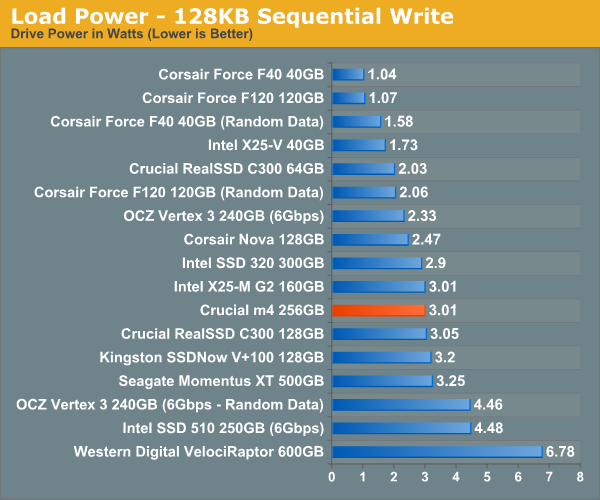 Load Power—128KB Sequential Write