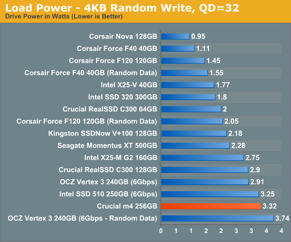 Load Power—4KB Random Write, QD=32
