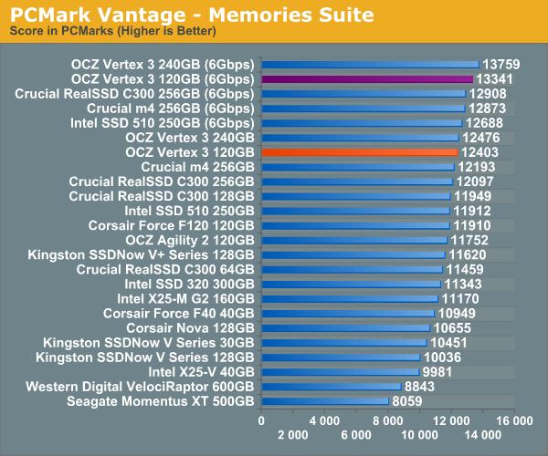 PCMark Vantage - Memories Suite