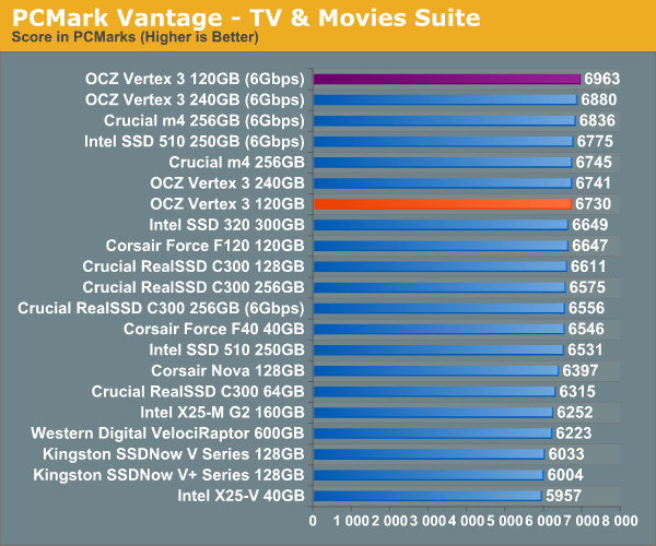 PCMark Vantage - TV & Movies Suite