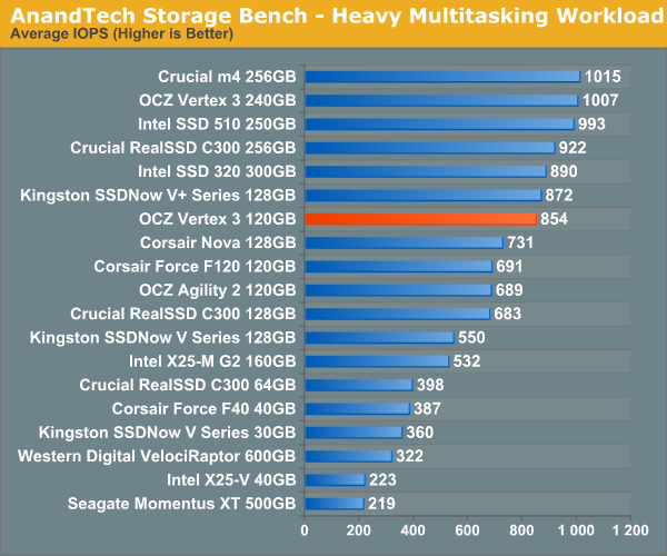 AnandTech Storage Bench - Heavy Multitasking Workload