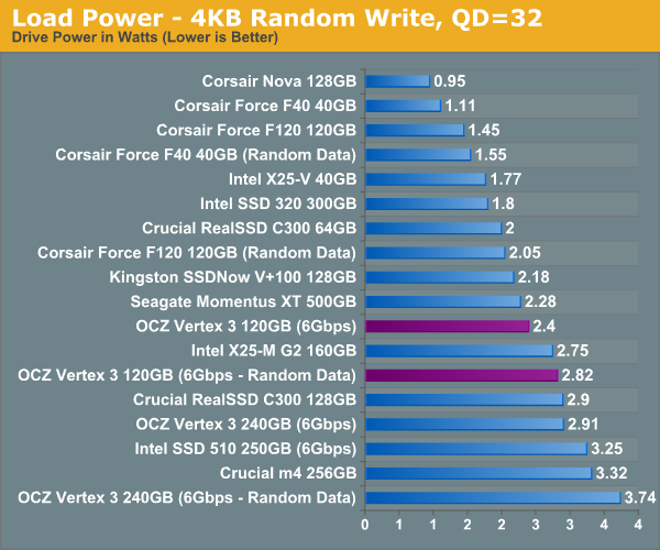 Load Power - 4KB Random Write, QD=32