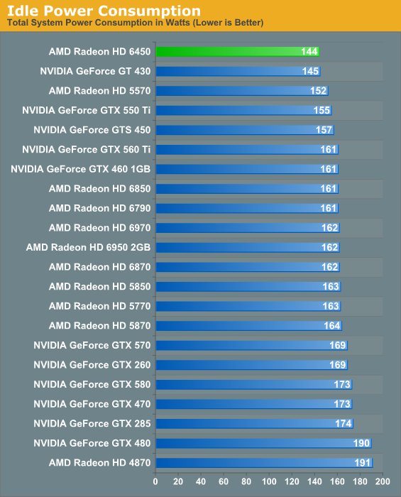 Power, Temperature, and Noise - AMD's Radeon HD 6450: UVD3
