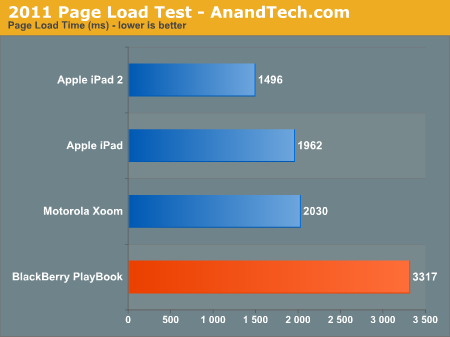 2011 Page Load Test - AnandTech.com