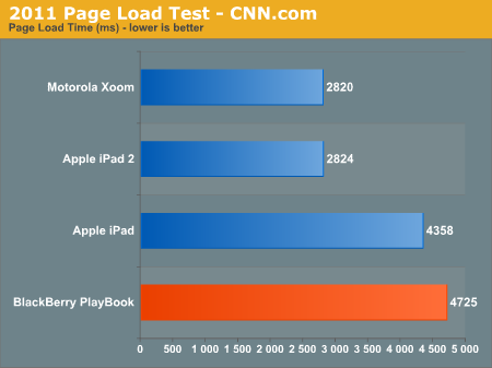 2011 Page Load Test - CNN.com