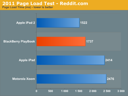 2011 Page Load Test - Reddit.com