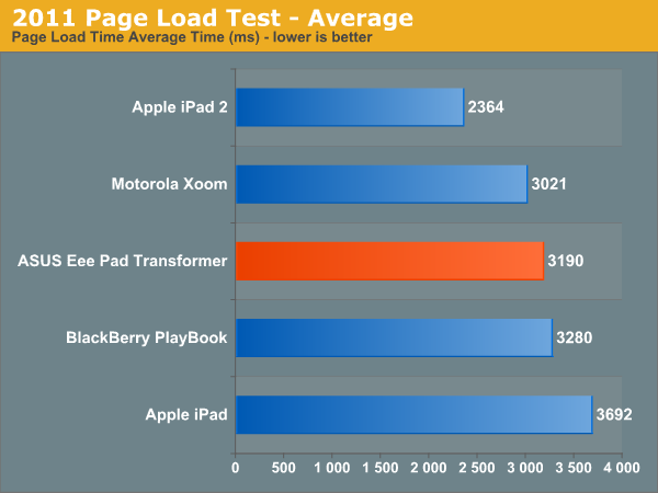 2011 Page Load Test—Average