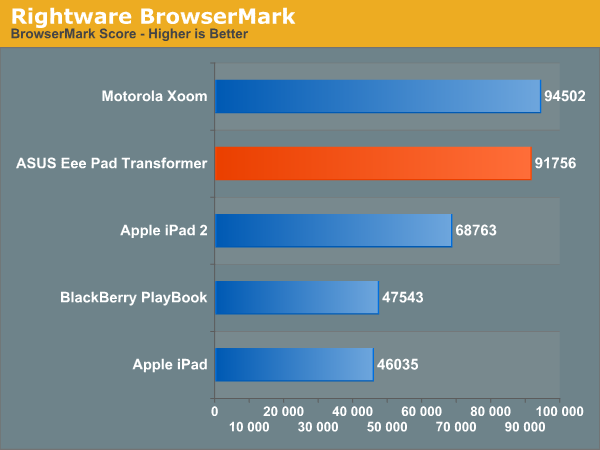 Rightware BrowserMark