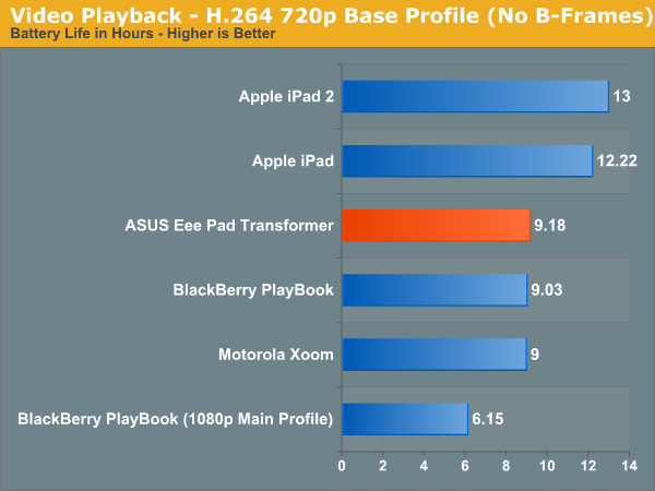 Video Playback—H.264 720p Base Profile (No B-Frames)