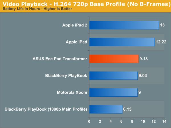 Video Playback—H.264 720p Base Profile (No B-Frames)