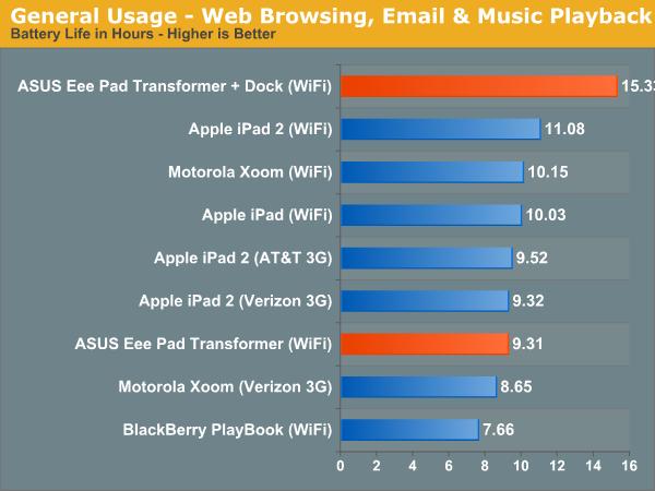 General Usage—Web Browsing, Email & Music Playback