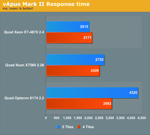 vApus Mark II Response time
