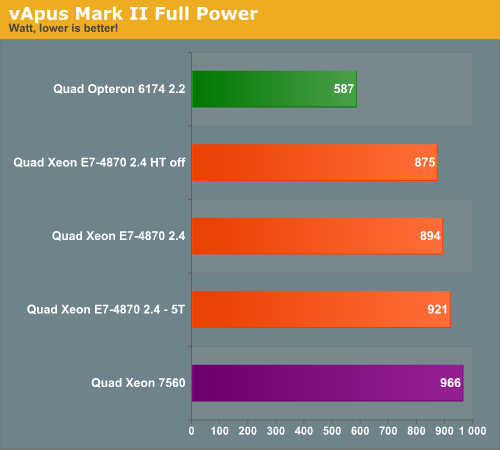 vApus Mark II Full Power