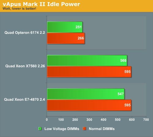 vApus Mark II Idle Power