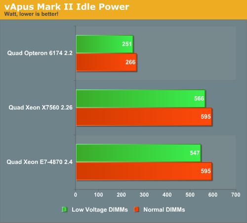 vApus Mark II Idle Power