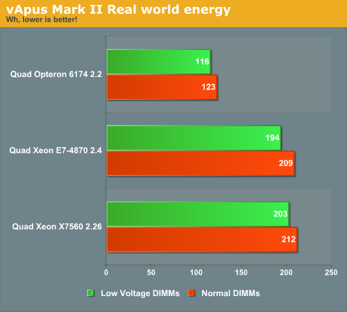 vApus Mark II Real world energy
