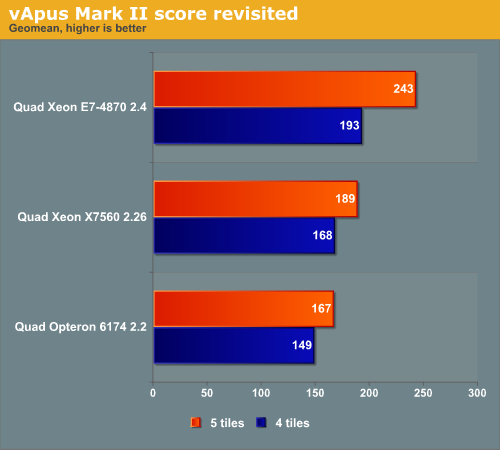vApus Mark II score revisited