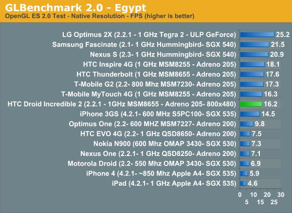 GLBenchmark 2.0 - Egypt