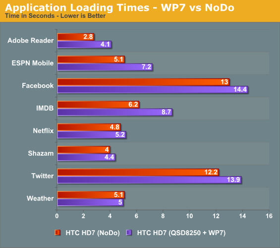 Application Loading Times—WP7 vs NoDo