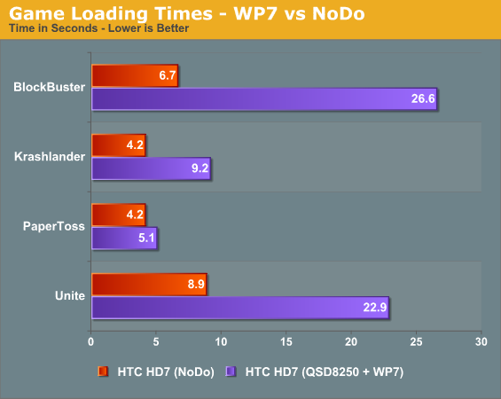 Game Loading Times—WP7 vs NoDo