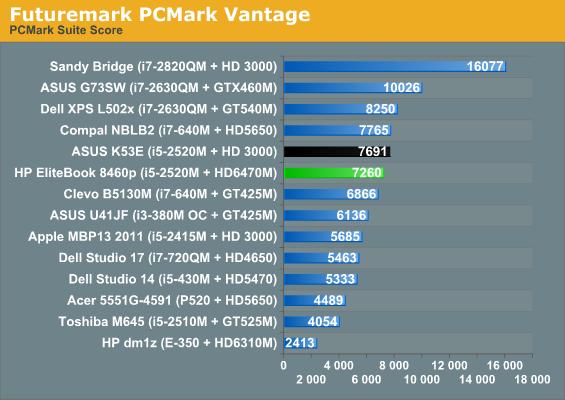 Application and Futuremark Performance - HP EliteBook 8460p