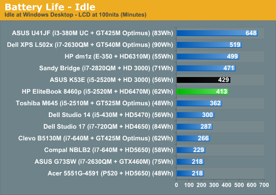 Battery, Noise, and Heat - HP EliteBook 8460p: Everything