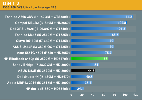 Gaming Performance - HP EliteBook 8460p: Everything But The Screen