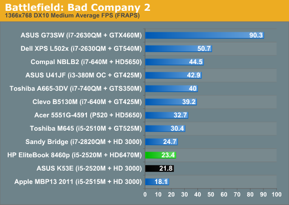 Gaming Performance - HP EliteBook 8460p: Everything But The