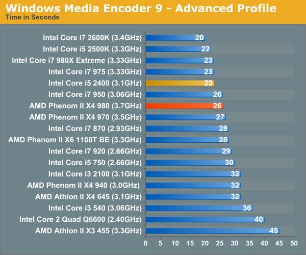 Windows Media Encoder 9 - Advanced Profile