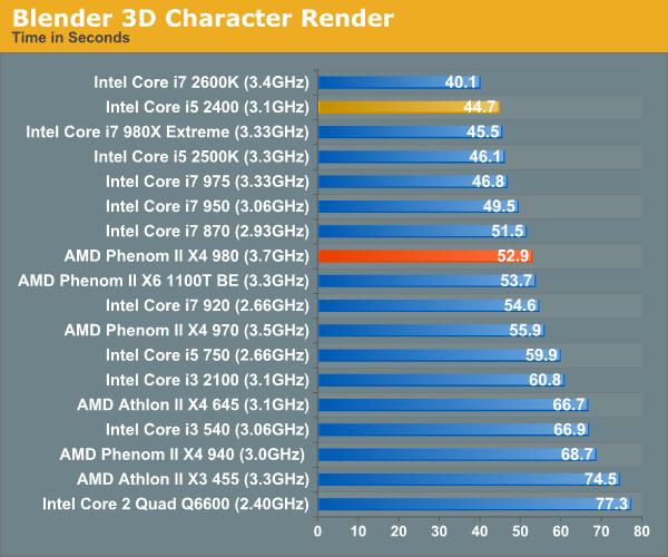 Blender 3D Character Render