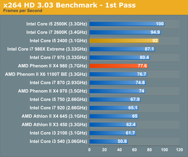 x264 HD 3.03 Benchmark - 1st Pass